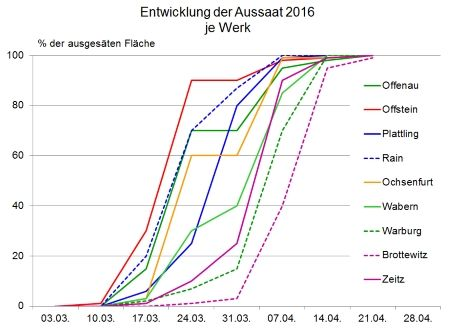 Aussaat-2016-Werk